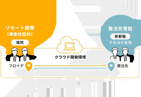画像;日本の地図が描かれており、フロイデ(福岡)と首都圏などの発注先をネットワークで繋いでいる様子を描いています。 首都圏、その他各地の発注先常駐と、リモート開発(準委任契約)のフロイデ(福岡)が食らうと開発環境で繋がっている。