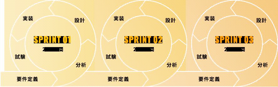 画像;設計〜実装〜テストのサイクルを繰り返して開発を進めていく開発手法を図にしています。SPRINT01では、2~4週かけて要件定義→分析→設計→実装、試験。そのあと、SPRINT02、SPRINT03も2~4週間ずつ同じ工程を繰り返します。