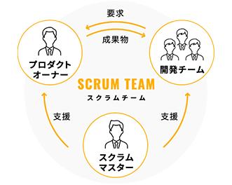 画像;スクラムマスターと、プロダクトオーナー、開発チームが輪になってスクラムチームを作っている図です。スクラムマスターからプロダクトオーナー、開発チームへ支援が送られます。開発チームは、プロダクトオーナーに要求を。プロダクトオーナーはそれに応え、成果物を送ります。